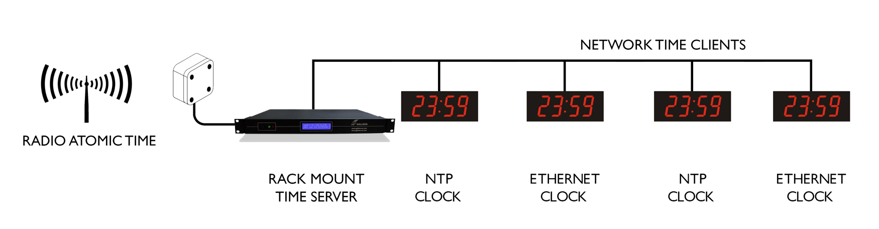 Ethernet Digi vægursynkronisering