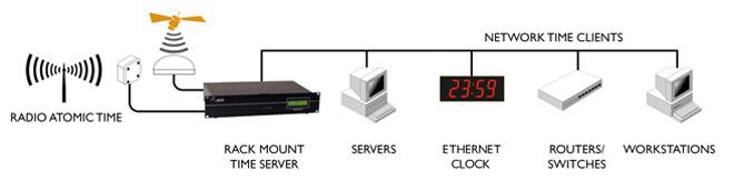 Tidssynkroniserings hardwareprodukter